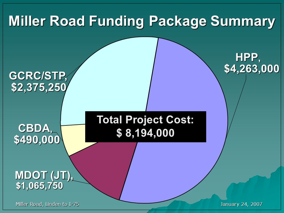 January 24, 2007 Miller Road, Linden to I-75 Miller Road Funding Package Summary HPP, $4,263,000 MDOT (JT), $ 1,065,750 CBDA, $490,000 GCRC/STP, $2,375,250 Total Project Cost: $ 8,194,000