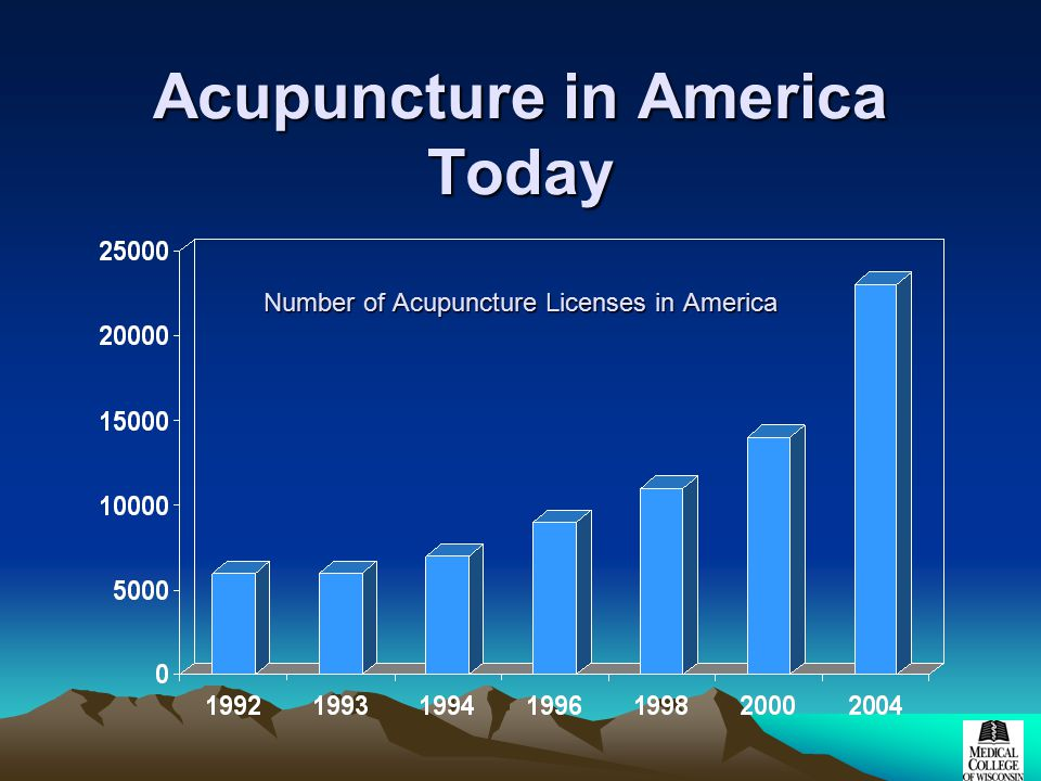Acupuncture in America Today Number of Acupuncture Licenses in America