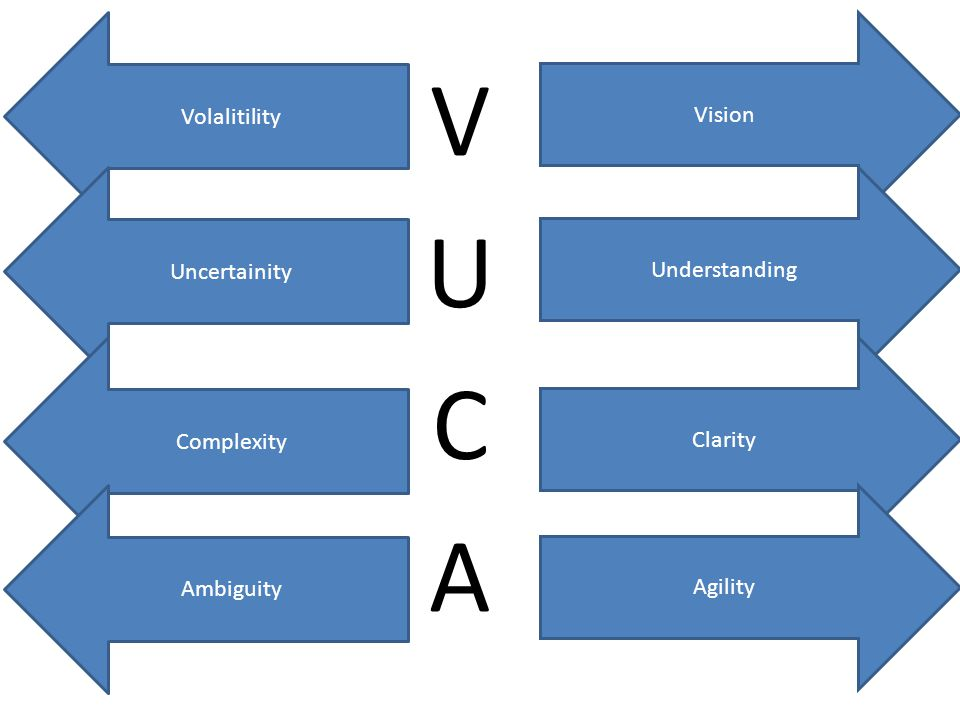 Volalitility Vision Uncertainity Understanding Complexity Clarity Ambiguity Agility