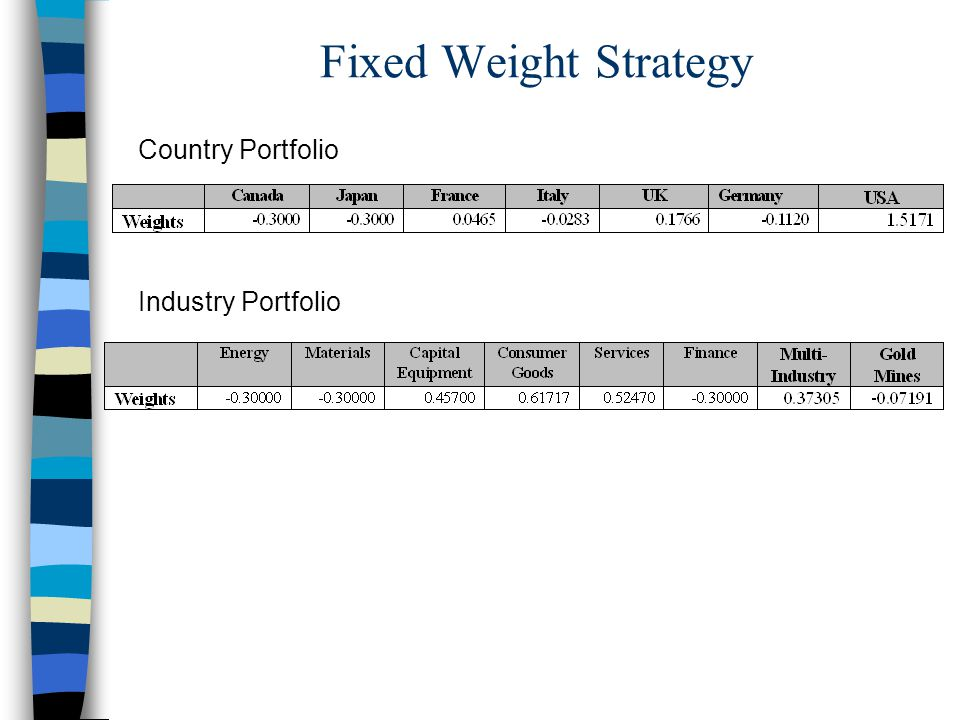 Fixed Weight Strategy Industry Portfolio Country Portfolio