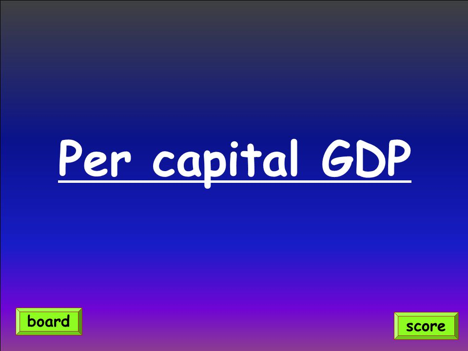 Per capital GDP score board