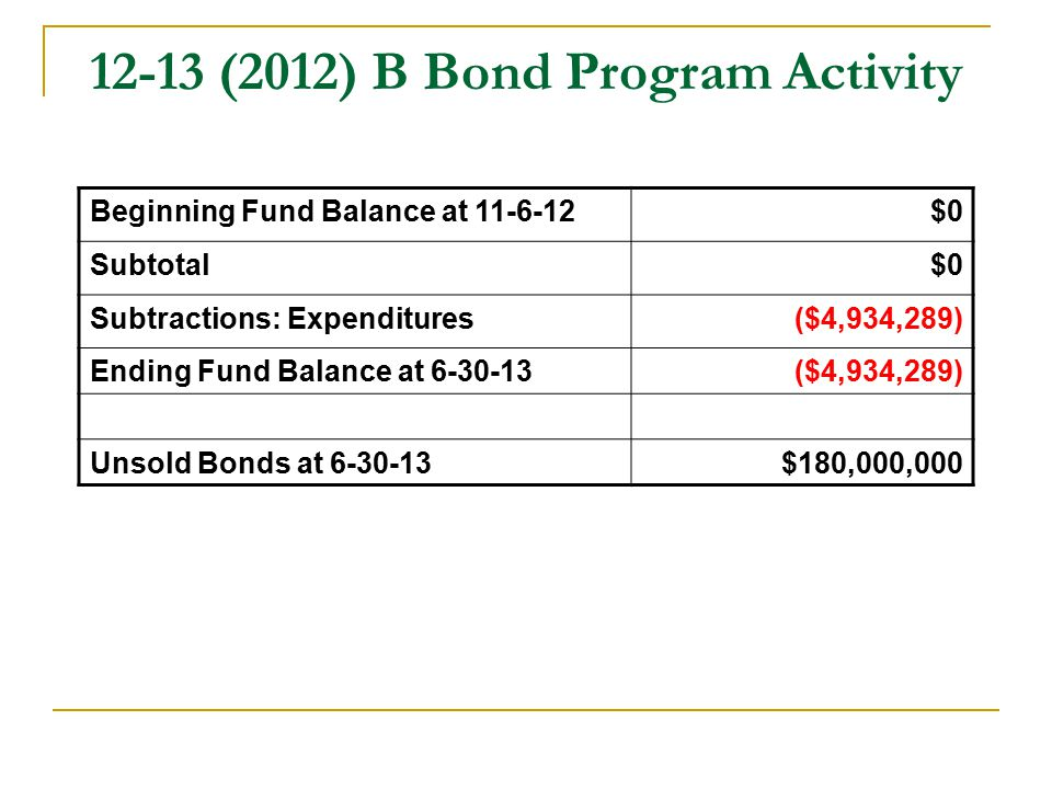 12-13 (2012) B Bond Program Activity Beginning Fund Balance at 11-6-12$0 Subtotal$0 Subtractions: Expenditures($4,934,289) Ending Fund Balance at 6-30-13($4,934,289) Unsold Bonds at 6-30-13$180,000,000