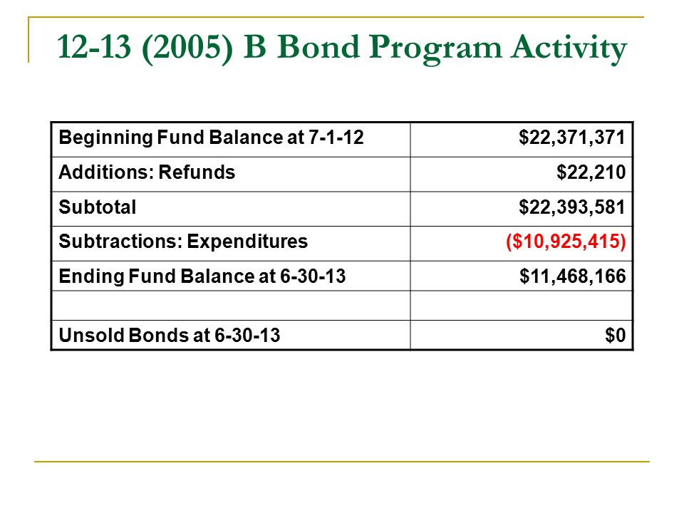 12-13 (2005) B Bond Program Activity Beginning Fund Balance at 7-1-12$22,371,371 Additions: Refunds$22,210 Subtotal$22,393,581 Subtractions: Expenditures($10,925,415) Ending Fund Balance at 6-30-13$11,468,166 Unsold Bonds at 6-30-13$0