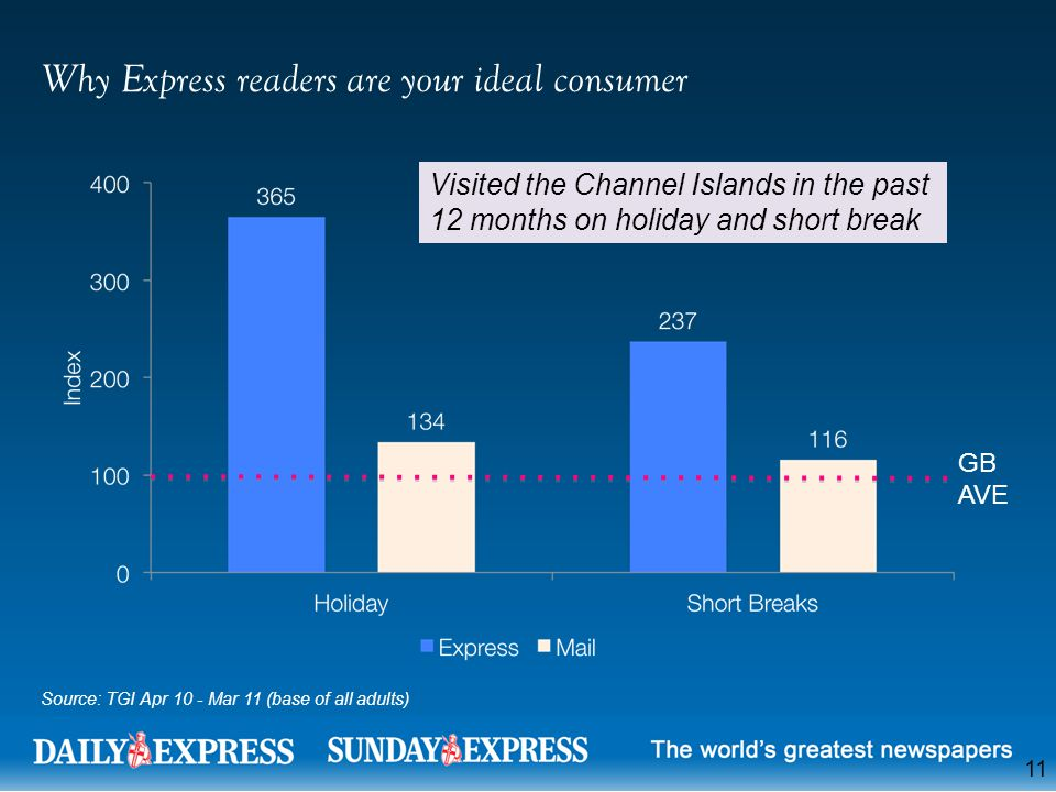 11 Why Express readers are your ideal consumer Source: TGI Apr 10 - Mar 11 (base of all adults) Visited the Channel Islands in the past 12 months on holiday and short break GB AVE