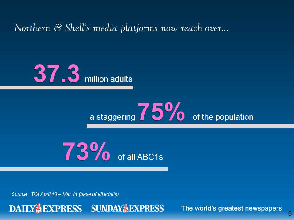 73% 73% of all ABC1s Northern & Shell's media platforms now reach over… 37.3 37.3 million adults 75% a staggering 75% of the population 5 Source : TGI April 10 – Mar 11 (base of all adults)