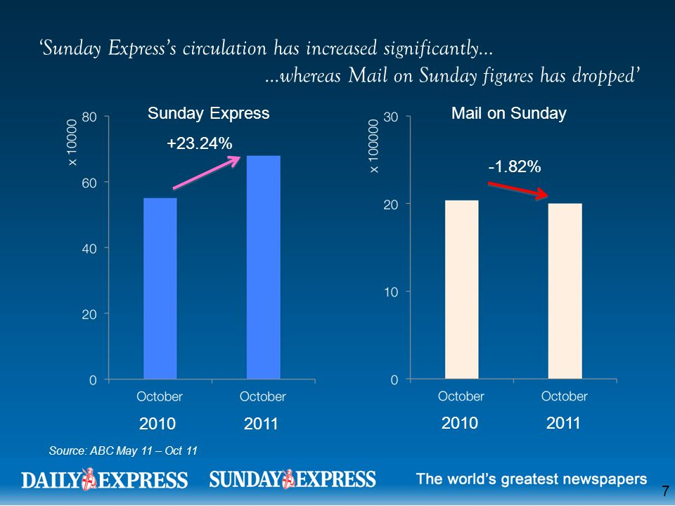 'Sunday Express's circulation has increased significantly…...whereas Mail on Sunday figures has dropped' +23.24% 20102011 -1.82% 20102011 Sunday Express Mail on Sunday Source: ABC May 11 – Oct 11 7