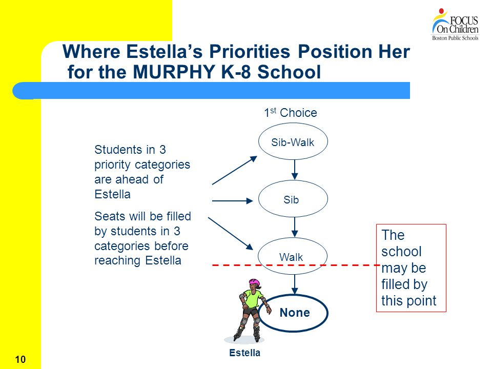 10 Where Estella's Priorities Position Her for the MURPHY K-8 School 1 st Choice Sib-WalkSibWalk None Students in 3 priority categories are ahead of Estella Seats will be filled by students in 3 categories before reaching Estella Estella The school may be filled by this point