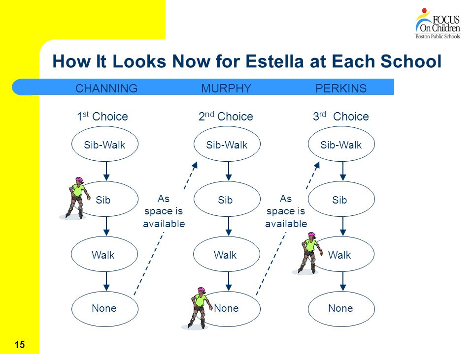15 How It Looks Now for Estella at Each School 1 st Choice2 nd Choice3 rd Choice MURPHYCHANNINGPERKINS As space is available Sib-Walk Sib Walk None Sib-Walk Sib Walk None Sib-Walk Sib Walk None