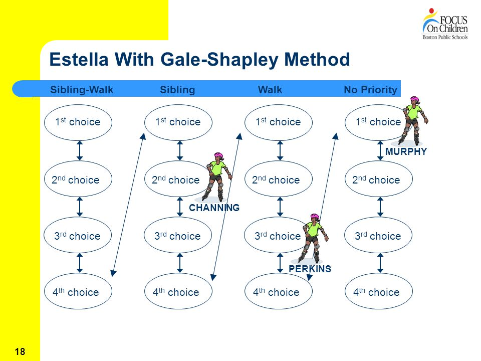 18 Estella With Gale-Shapley Method Sibling-WalkSiblingWalk 1 st choice 2 nd choice3 rd choice4 th choice 1 st choice 2 nd choice3 rd choice4 th choice 1 st choice 2 nd choice3 rd choice4 th choice 1 st choice 2 nd choice3 rd choice4 th choice No Priority CHANNING PERKINS MURPHY