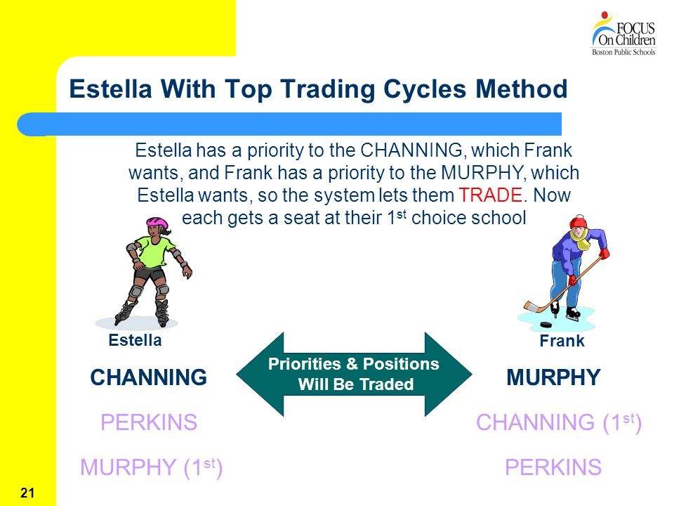 21 Estella With Top Trading Cycles Method MURPHY (1 st ) CHANNING Estella Frank Priorities & Positions Will Be Traded Estella has a priority to the CHANNING, which Frank wants, and Frank has a priority to the MURPHY, which Estella wants, so the system lets them TRADE.