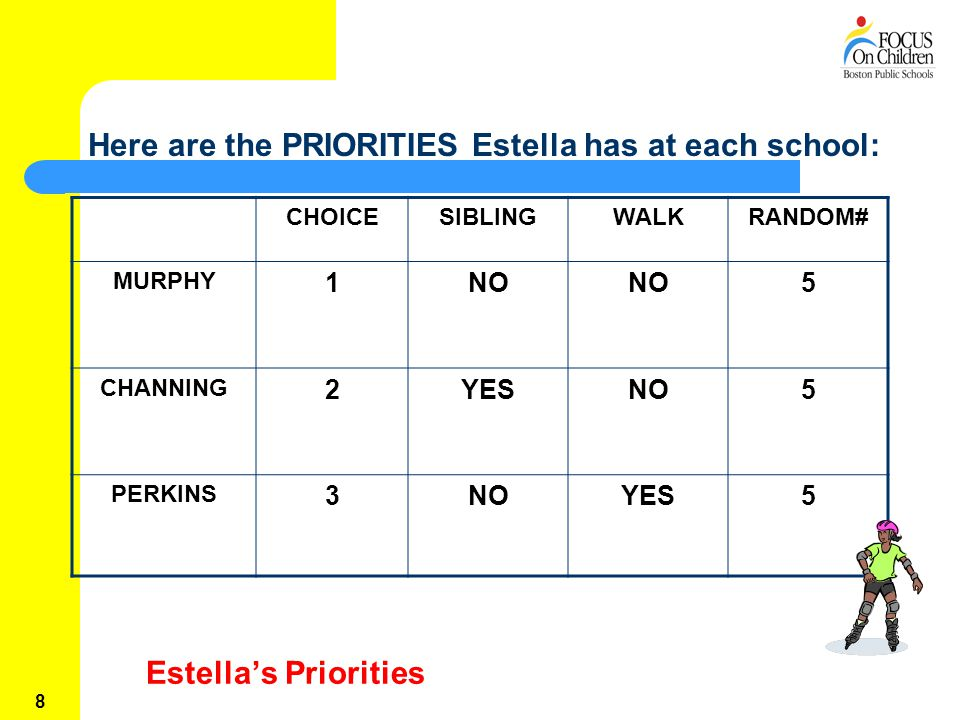 8 Estella's Priorities CHOICESIBLINGWALKRANDOM# MURPHY 1NO 5 CHANNING 2YESNO5 PERKINS 3NOYES5 Here are the PRIORITIES Estella has at each school: