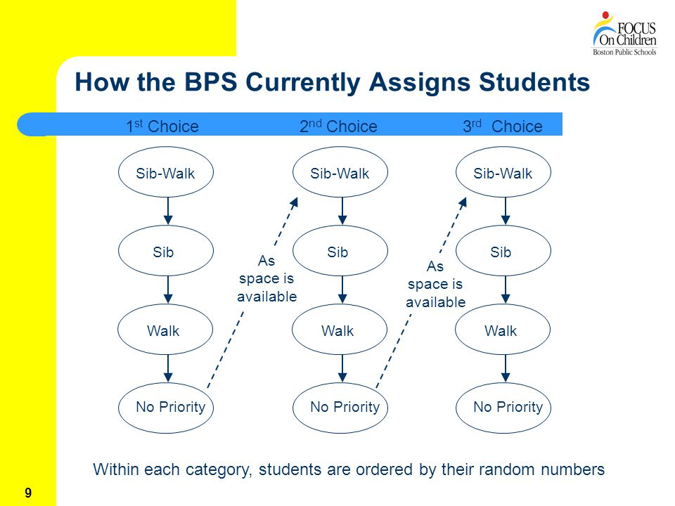 9 How the BPS Currently Assigns Students 1 st Choice2 nd Choice3 rd Choice Sib-Walk Sib Walk No PriorityAs space is available Sib-Walk Sib Walk No Priority Sib-Walk Sib Walk No Priority Within each category, students are ordered by their random numbers