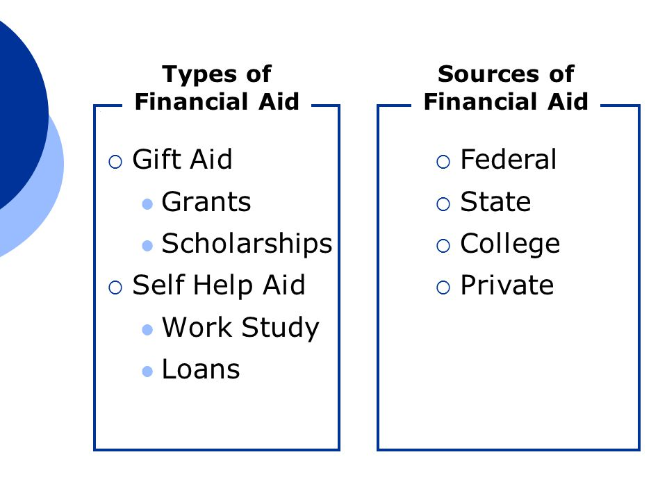 Types of Financial Aid  Gift Aid Grants Scholarships  Self Help Aid Work Study Loans Sources of Financial Aid  Federal  State  College  Private