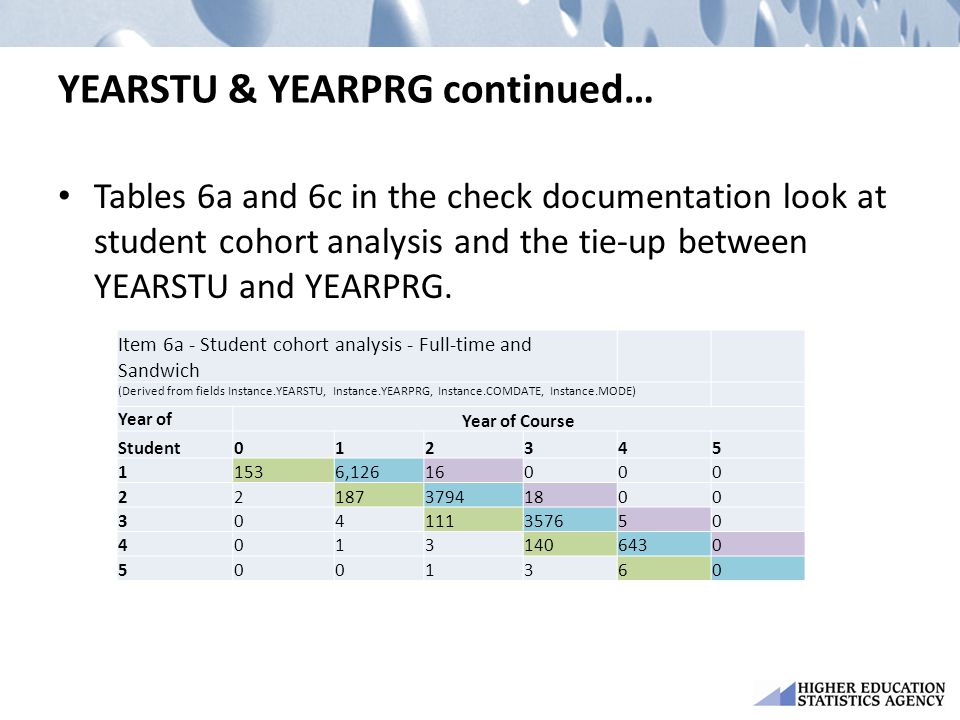 YEARSTU & YEARPRG continued… Tables 6a and 6c in the check documentation look at student cohort analysis and the tie-up between YEARSTU and YEARPRG.