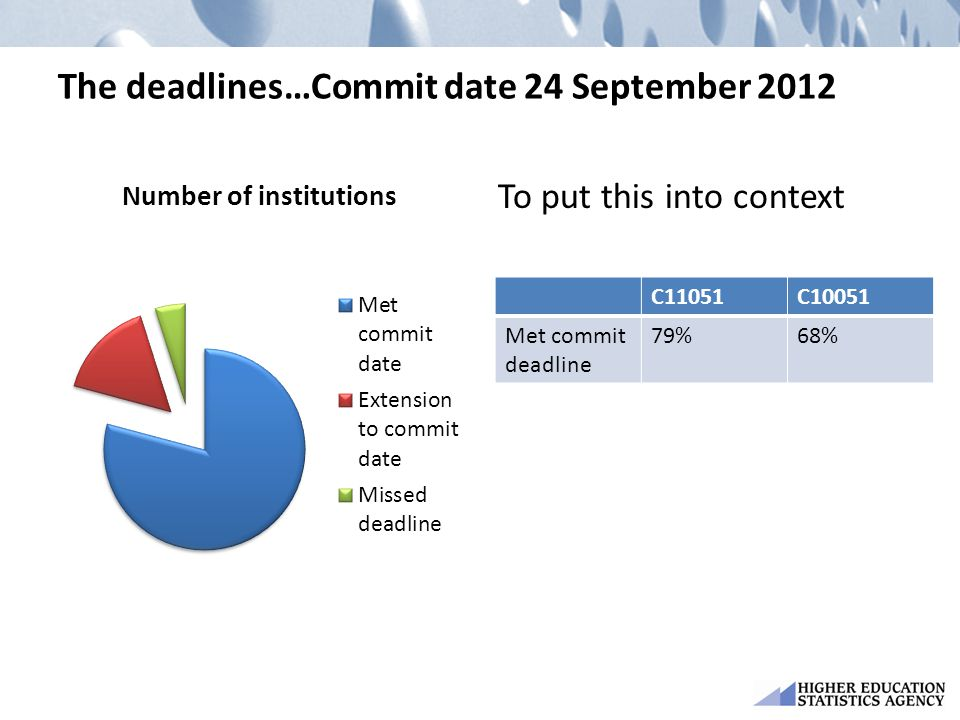 The deadlines…Commit date 24 September 2012 To put this into context C11051C10051 Met commit deadline 79%68%
