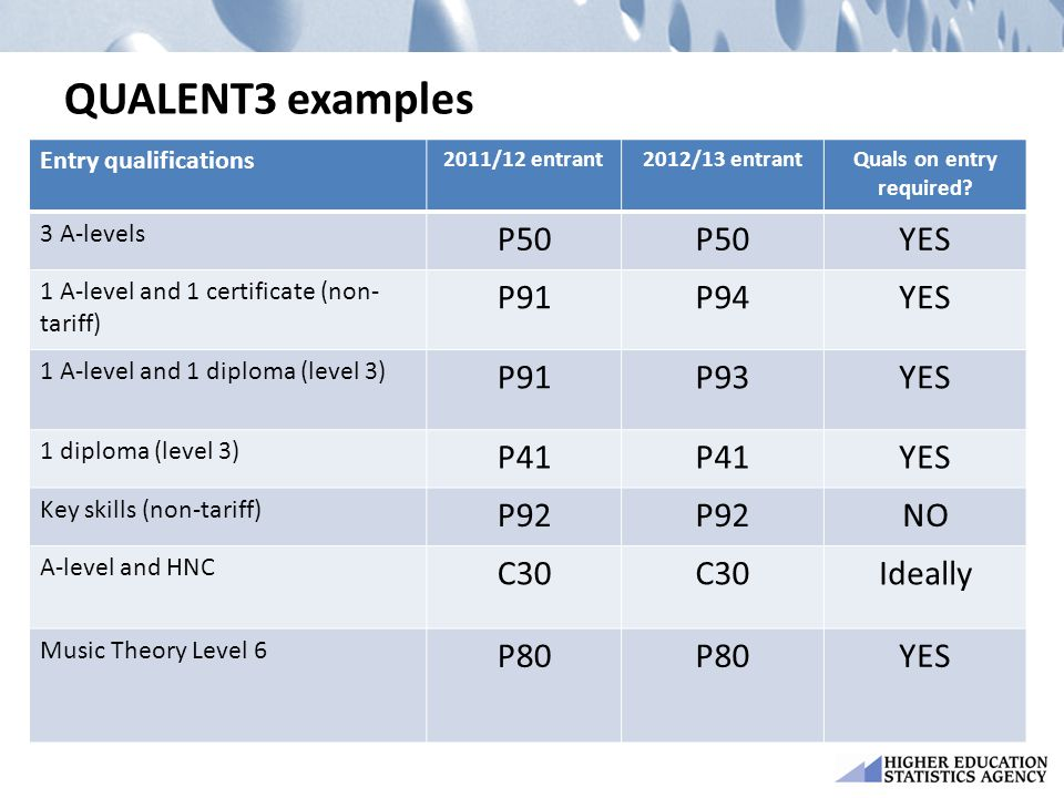 QUALENT3 examples Entry qualifications 2011/12 entrant2012/13 entrantQuals on entry required.