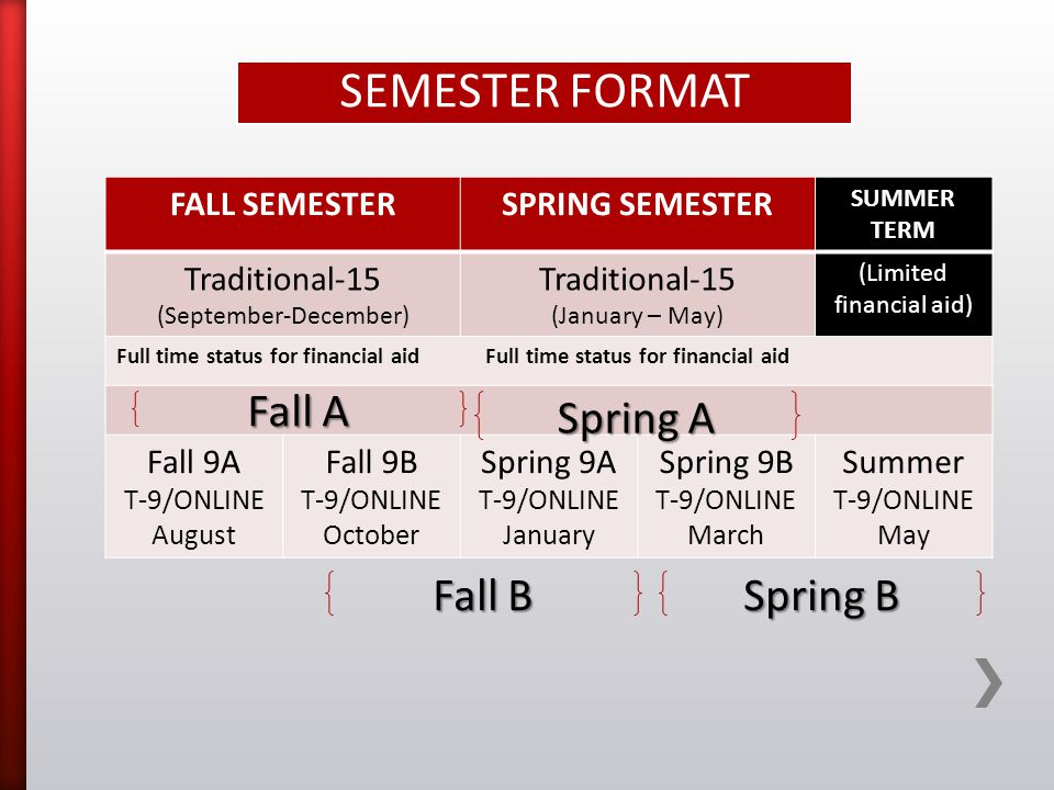 SEMESTER FORMAT FALL SEMESTERSPRING SEMESTER SUMMER TERM Traditional-15 (September-December) Traditional-15 (January – May) (Limited financial aid) Full time status for financial aid Fall 9A T-9/ONLINE August Fall 9B T-9/ONLINE October Spring 9A T-9/ONLINE January Spring 9B T-9/ONLINE March Summer T-9/ONLINE May Fall B Fall A Spring A Spring B