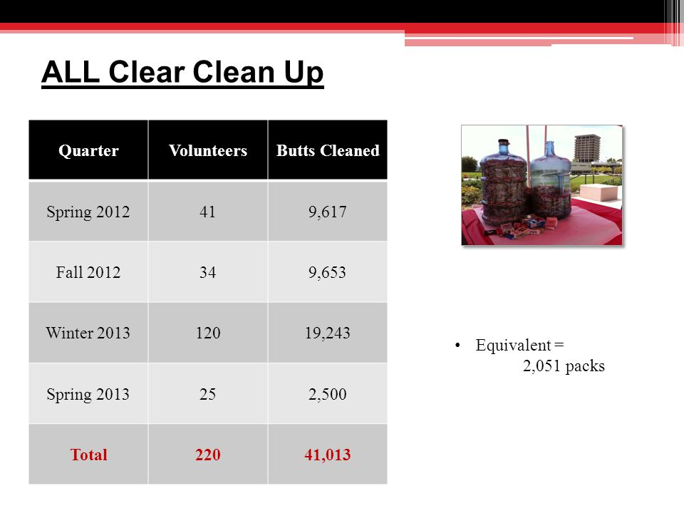 ALL Clear Clean Up QuarterVolunteersButts Cleaned Spring 2012419,617 Fall 2012349,653 Winter 201312019,243 Spring 2013252,500 Total22041,013 Equivalent = 2,051 packs