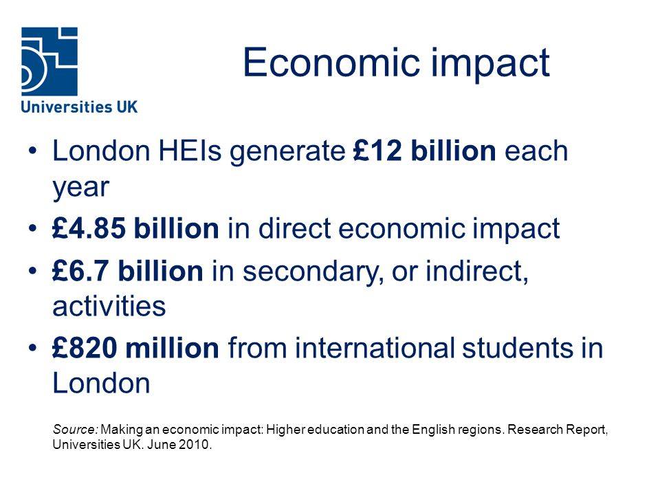 Economic impact London HEIs generate £12 billion each year £4.85 billion in direct economic impact £6.7 billion in secondary, or indirect, activities £820 million from international students in London Source: Making an economic impact: Higher education and the English regions.