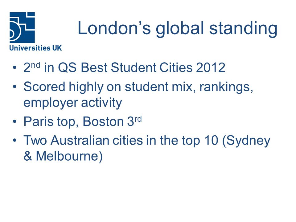 London's global standing 2 nd in QS Best Student Cities 2012 Scored highly on student mix, rankings, employer activity Paris top, Boston 3 rd Two Australian cities in the top 10 (Sydney & Melbourne)