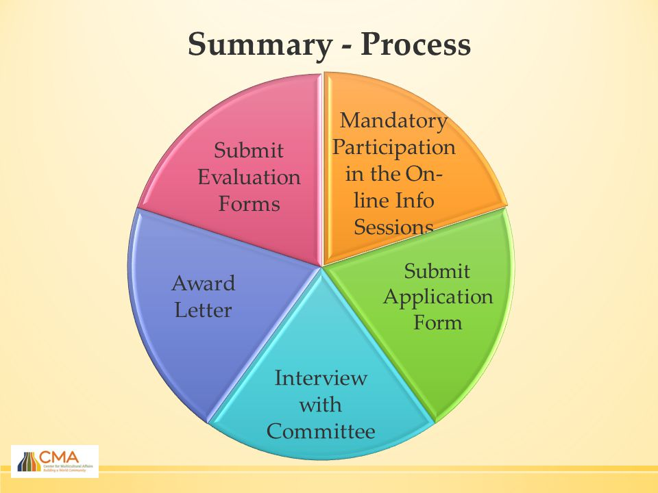 Summary - Process Mandatory Participation in the On- line Info Sessions Submit Application Form Interview with Committee Award Letter Submit Evaluation Forms