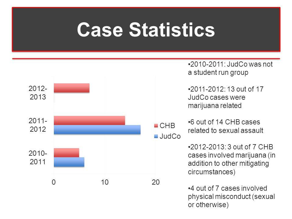 Case Statistics 2010-2011: JudCo was not a student run group 2011-2012: 13 out of 17 JudCo cases were marijuana related 6 out of 14 CHB cases related to sexual assault 2012-2013: 3 out of 7 CHB cases involved marijuana (in addition to other mitigating circumstances) 4 out of 7 cases involved physical misconduct (sexual or otherwise)