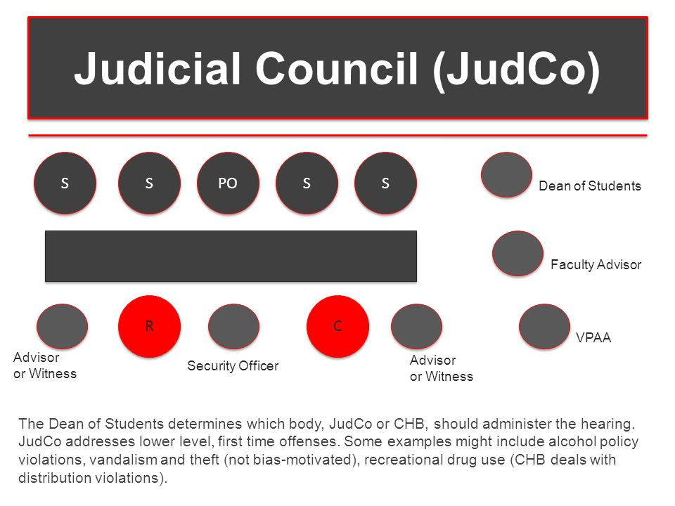 Judicial Council (JudCo) S S S S PO S S S S R R Security Officer C C Dean of Students Faculty Advisor VPAA Advisor or Witness Advisor or Witness The Dean of Students determines which body, JudCo or CHB, should administer the hearing.