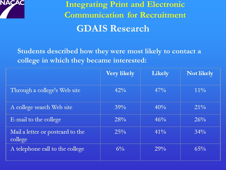 GDAIS Research Integrating Print and Electronic Communication for Recruitment Students described how they were most likely to contact a college in which they became interested: Very likelyLikelyNot likely Through a college s Web site42%47%11% A college search Web site39%40%21% E-mail to the college28%46%26% Mail a letter or postcard to the college 25%41%34% A telephone call to the college6%29%65%