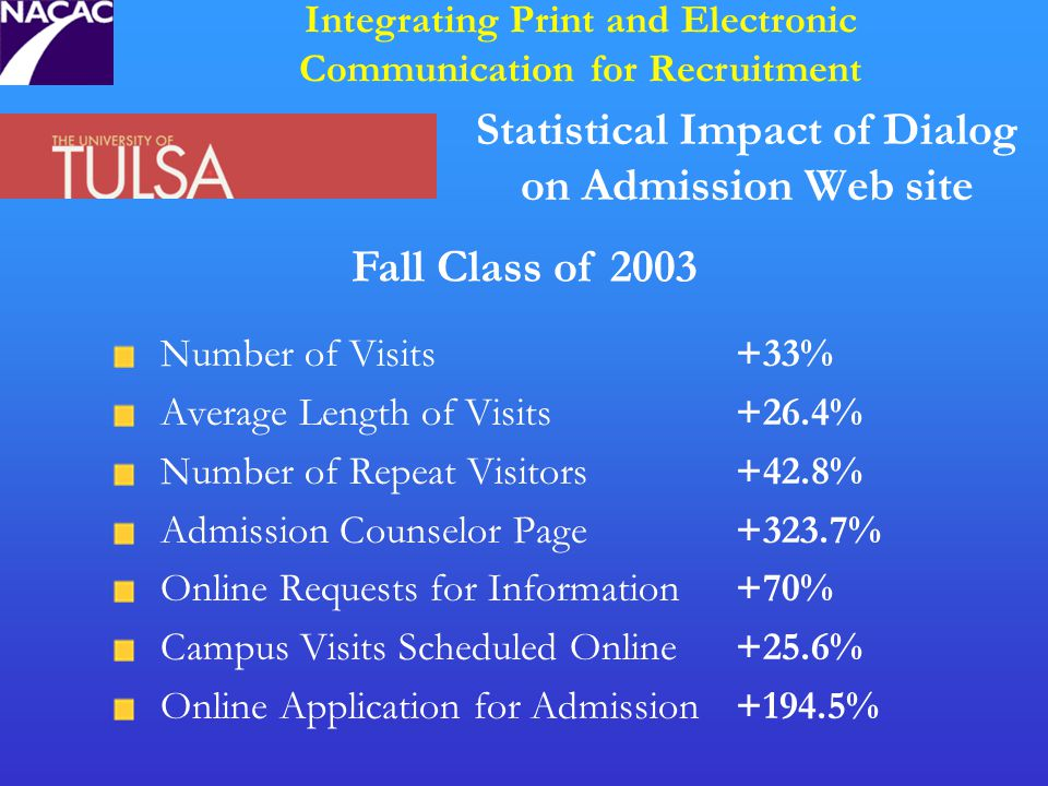 Statistical Impact of Dialog on Admission Web site Number of Visits+33% Average Length of Visits+26.4% Number of Repeat Visitors+42.8% Admission Counselor Page+323.7% Online Requests for Information+70% Campus Visits Scheduled Online+25.6% Online Application for Admission+194.5% Integrating Print and Electronic Communication for Recruitment Fall Class of 2003
