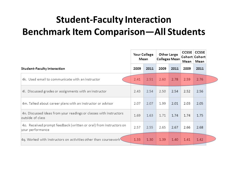 Student-Faculty Interaction Benchmark Item Comparison—All Students Your College Mean Other Large Colleges Mean CCSSE Cohort Mean Student-Faculty Interaction200920112009201120092011 4k.