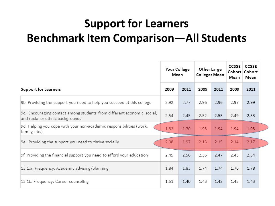 Support for Learners Benchmark Item Comparison—All Students Your College Mean Other Large Colleges Mean CCSSE Cohort Mean Support for Learners200920112009201120092011 9b.