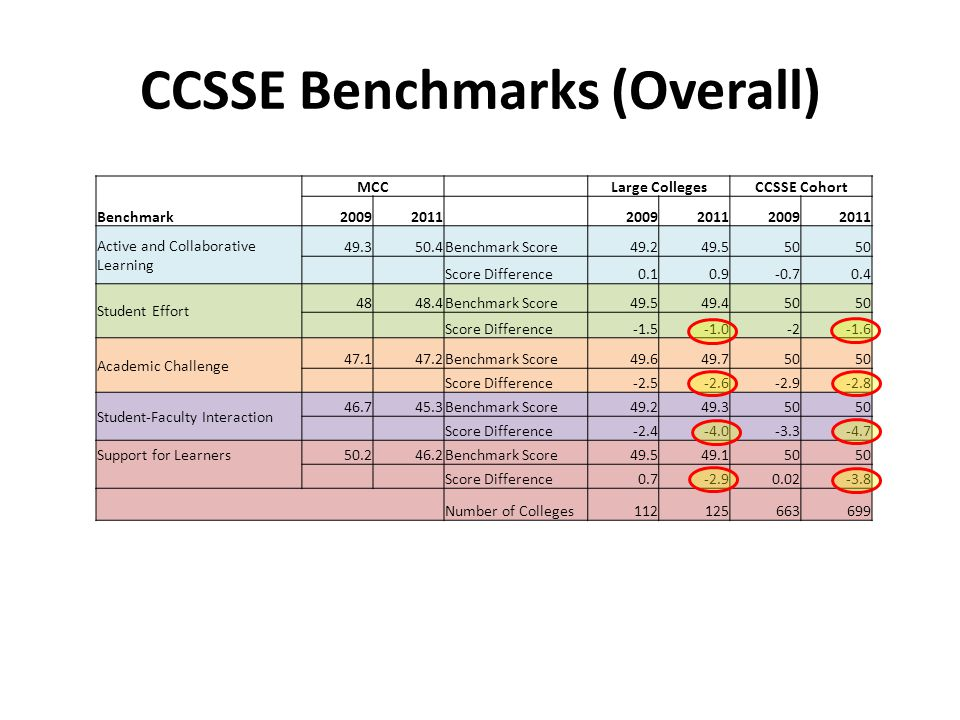 CCSSE Benchmarks (Overall) Benchmark MCC Large CollegesCCSSE Cohort 20092011 2009201120092011 Active and Collaborative Learning 49.350.4Benchmark Score49.249.550 Score Difference0.10.9-0.70.4 Student Effort 4848.4Benchmark Score49.549.450 Score Difference-1.5-2-1.6 Academic Challenge 47.147.2Benchmark Score49.649.750 Score Difference-2.5-2.6-2.9-2.8 Student-Faculty Interaction 46.745.3Benchmark Score49.249.350 Score Difference-2.4-4.0-3.3-4.7 Support for Learners50.246.2Benchmark Score49.549.150 Score Difference0.7-2.90.02-3.8 Number of Colleges112125663699