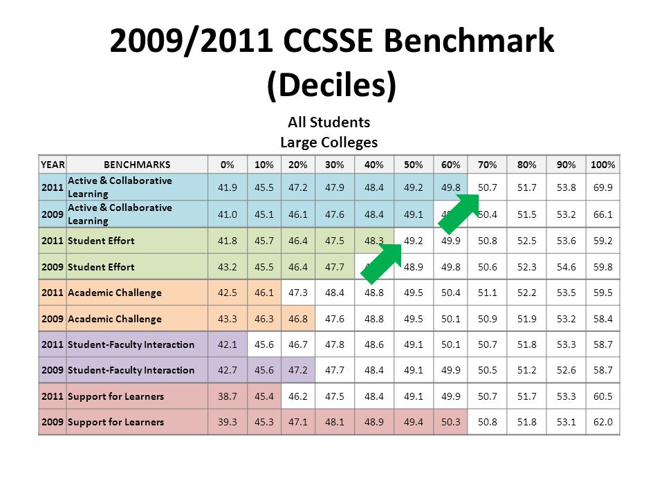 2009/2011 CCSSE Benchmark (Deciles) All Students Large Colleges YEARBENCHMARKS0%10%20%30%40%50%60%70%80%90%100% 2011 Active & Collaborative Learning 41.945.547.247.948.449.249.850.751.753.869.9 2009 Active & Collaborative Learning 41.045.146.147.648.449.149.950.451.553.266.1 2011Student Effort41.845.746.447.548.349.249.950.852.553.659.2 2009Student Effort43.245.546.447.748.248.949.850.652.354.659.8 2011Academic Challenge42.546.147.348.448.849.550.451.152.253.559.5 2009Academic Challenge43.346.346.847.648.849.550.150.951.953.258.4 2011Student-Faculty Interaction42.145.646.747.848.649.150.150.751.853.358.7 2009Student-Faculty Interaction42.745.647.247.748.449.149.950.551.252.658.7 2011Support for Learners38.745.446.247.548.449.149.950.751.753.360.5 2009Support for Learners39.345.347.148.148.949.450.350.851.853.162.0
