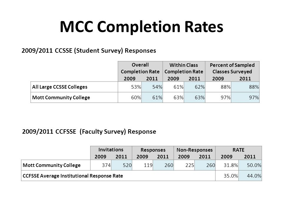MCC Completion Rates 2009/2011 CCFSSE (Faculty Survey) Response 2009/2011 CCSSE (Student Survey) Responses Overall Completion Rate Within Class Completion Rate Percent of Sampled Classes Surveyed 200920112009201120092011 All Large CCSSE Colleges53%54%61%62%88% Mott Community College60%61%63% 97% InvitationsResponsesNon-ResponsesRATE 20092011200920112009201120092011 Mott Community College37452011926022526031.8%50.0% CCFSSE Average Institutional Response Rate35.0%44.0%