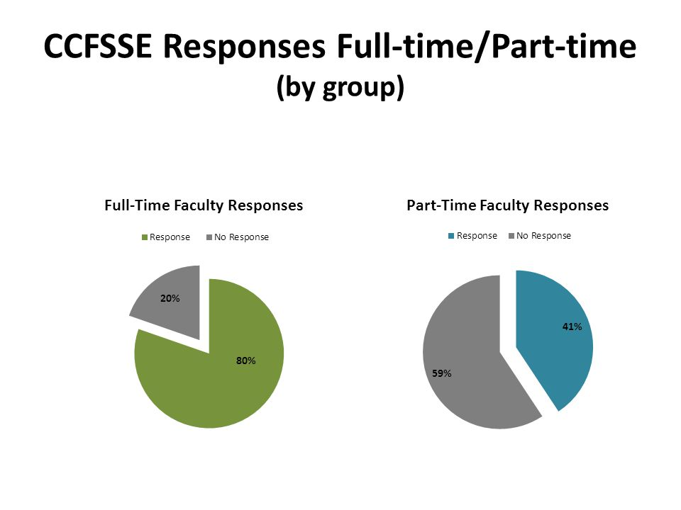 CCFSSE Responses Full-time/Part-time (by group)