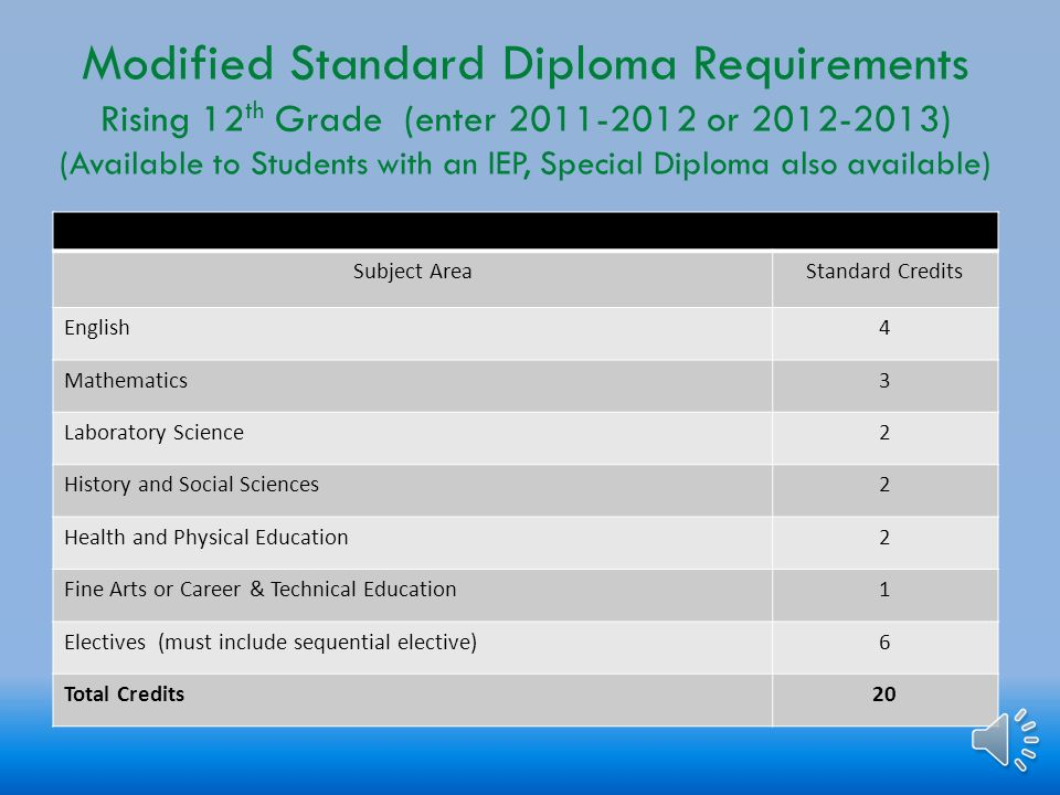 Advanced Studies Diploma Requirements Rising 9 th, 10 th, 11 th Grades (2013 – 2014 and Beyond) Subject AreaStandard CreditsVerified Credits English42 Mathematics42 Laboratory Science42 History and Social Sciences42 World Language3 Health and Physical Education2 Fine Arts or Career & Technical Education1 Economics and Personal Finance1 Electives3 Student Selected Test1 Virtual Course Total Credits269