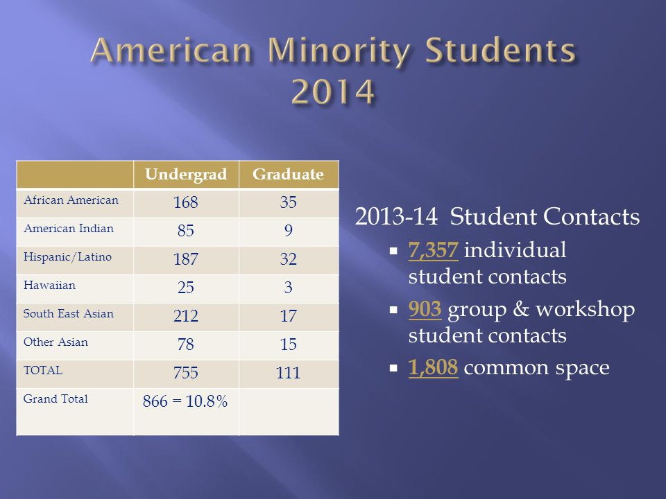 2013-14 Student Contacts  7,357 individual student contacts  903 group & workshop student contacts  1,808 common space UndergradGraduate African American 16835 American Indian 859 Hispanic/Latino 18732 Hawaiian 253 South East Asian 21217 Other Asian 7815 TOTAL 755111 Grand Total 866 = 10.8%