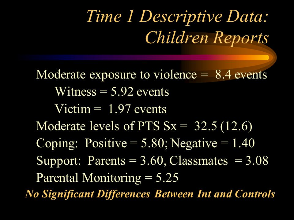 Time 1 Descriptive Data: Children Reports Moderate exposure to violence = 8.4 events Witness = 5.92 events Victim = 1.97 events Moderate levels of PTS Sx = 32.5 (12.6) Coping: Positive = 5.80; Negative = 1.40 Support: Parents = 3.60, Classmates = 3.08 Parental Monitoring = 5.25 No Significant Differences Between Int and Controls