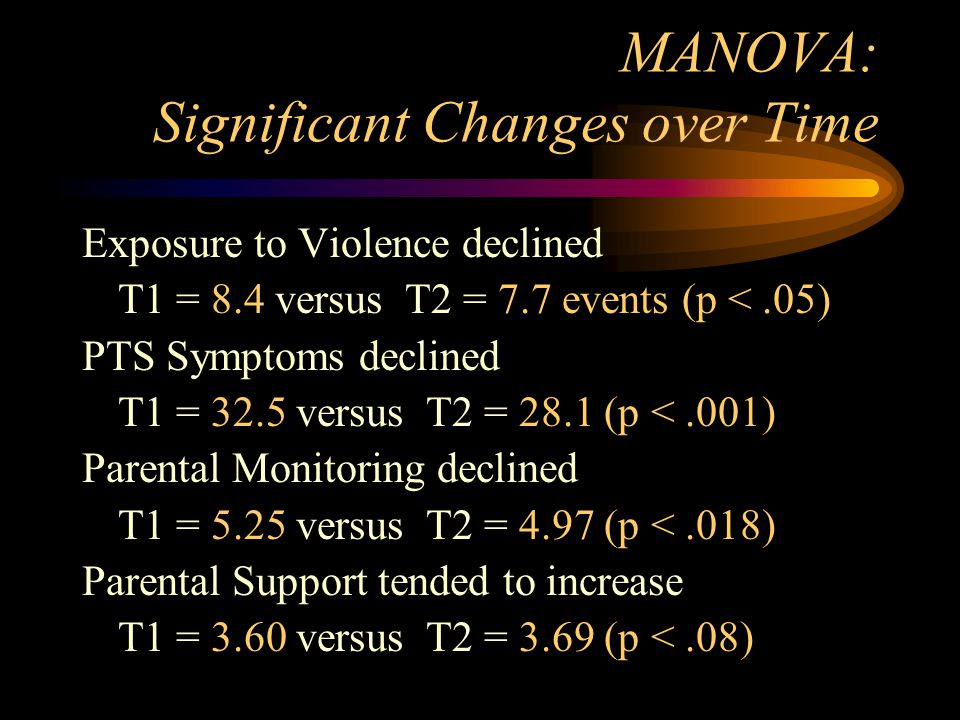 MANOVA: Significant Changes over Time Exposure to Violence declined T1 = 8.4 versus T2 = 7.7 events (p <.05) PTS Symptoms declined T1 = 32.5 versus T2 = 28.1 (p <.001) Parental Monitoring declined T1 = 5.25 versus T2 = 4.97 (p <.018) Parental Support tended to increase T1 = 3.60 versus T2 = 3.69 (p <.08)