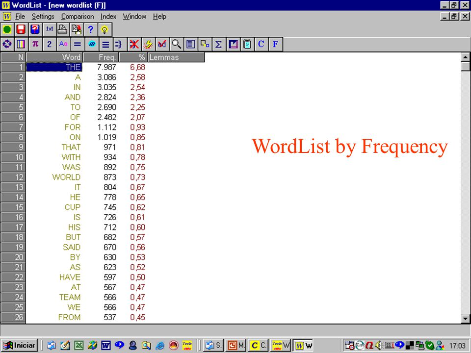 WordList by Frequency