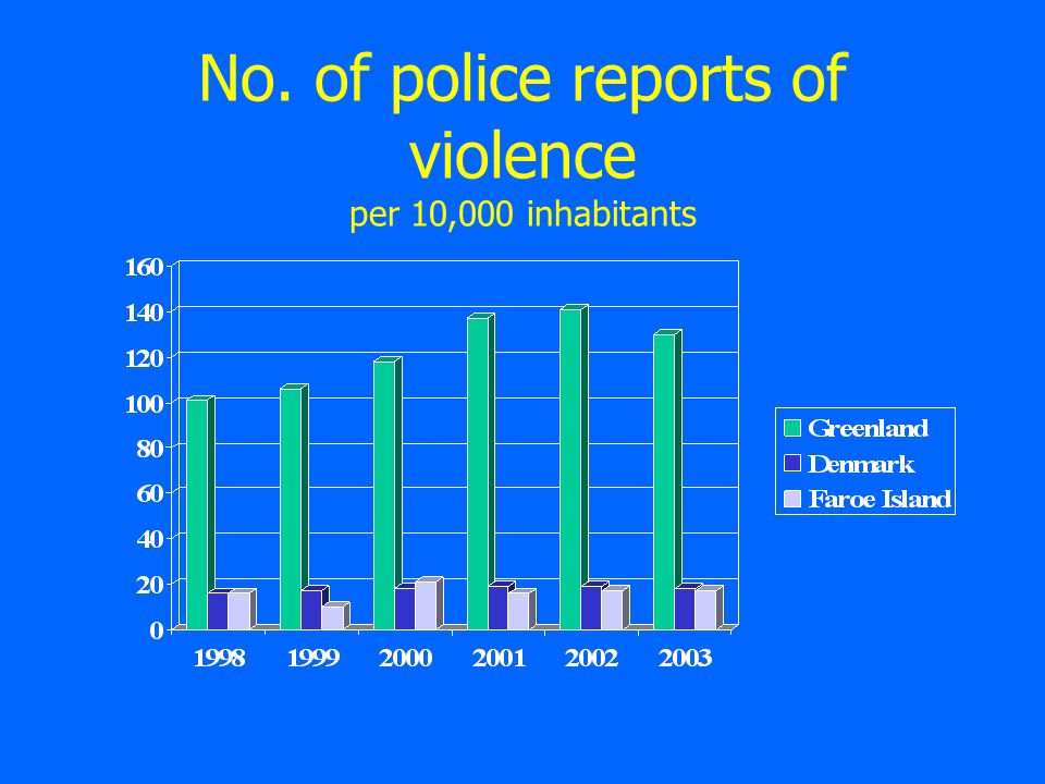 No. of police reports of violence per 10,000 inhabitants