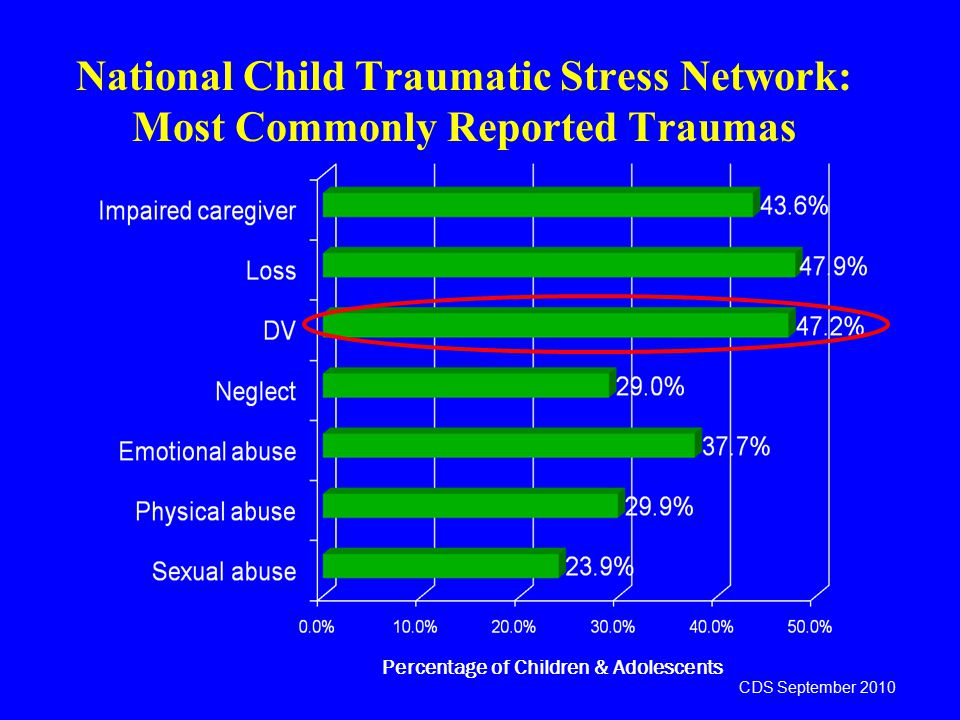 National Child Traumatic Stress Network: Most Commonly Reported Traumas Percentage of Children & Adolescents CDS September 2010