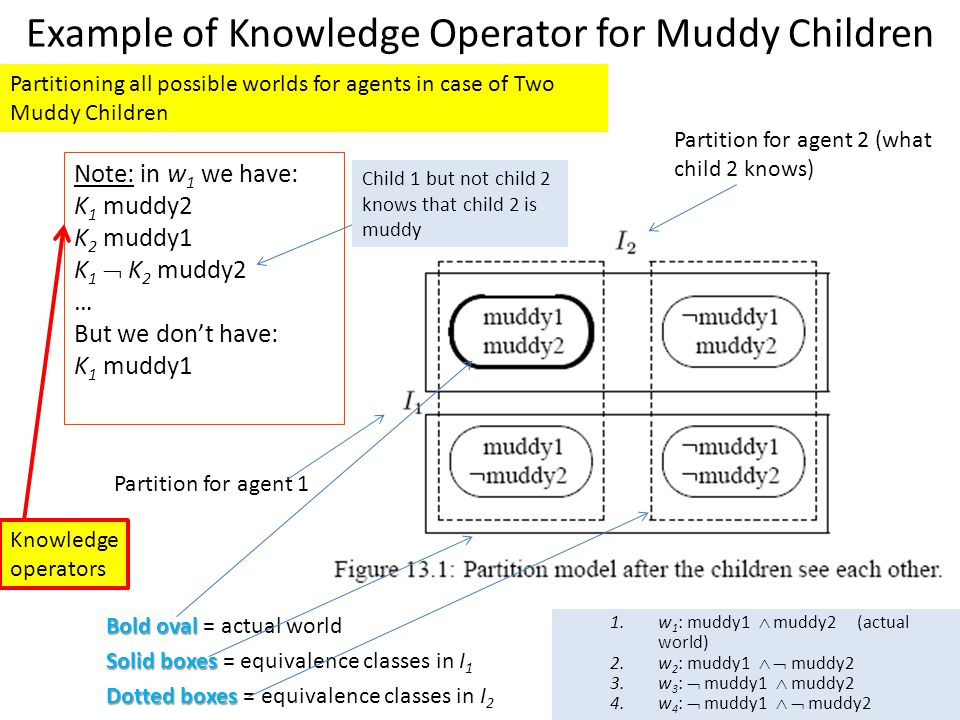 Example of Knowledge Operator for Muddy Children Bold oval Bold oval = actual world Solid boxes Solid boxes = equivalence classes in I 1 Dotted boxes Dotted boxes = equivalence classes in I 2 Note: in w 1 we have: K 1 muddy2 K 2 muddy1 K 1  K 2 muddy2 … But we don't have: K 1 muddy1 Partition for agent 2 (what child 2 knows) Partition for agent 1 Partitioning all possible worlds for agents in case of Two Muddy Children Child 1 but not child 2 knows that child 2 is muddy 1.w 1 : muddy1  muddy2 (actual world) 2.w 2 : muddy1   muddy2 3.w 3 :  muddy1  muddy2 4.w 4 :  muddy1   muddy2 Knowledge operators