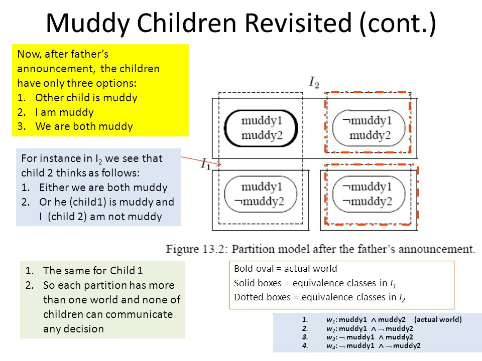 Muddy Children Revisited (cont.) Bold oval = actual world Solid boxes = equivalence classes in I 1 Dotted boxes = equivalence classes in I 2 Now, after father's announcement, the children have only three options: 1.Other child is muddy 2.I am muddy 3.We are both muddy For instance in I 2 we see that child 2 thinks as follows: 1.Either we are both muddy 2.Or he (child1) is muddy and I (child 2) am not muddy 1.The same for Child 1 2.So each partition has more than one world and none of children can communicate any decision 1.w 1 : muddy1  muddy2 (actual world) 2.w 2 : muddy1   muddy2 3.w 3 :  muddy1  muddy2 4.w 4 :  muddy1   muddy2