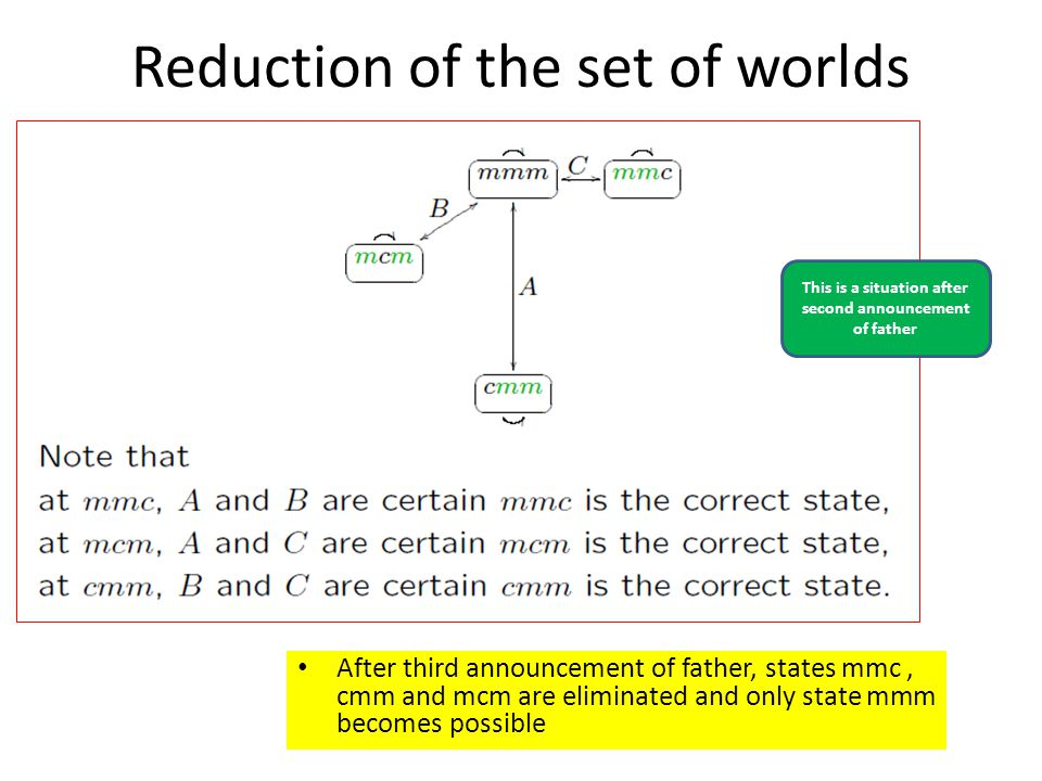Reduction of the set of worlds After third announcement of father, states mmc, cmm and mcm are eliminated and only state mmm becomes possible This is a situation after second announcement of father