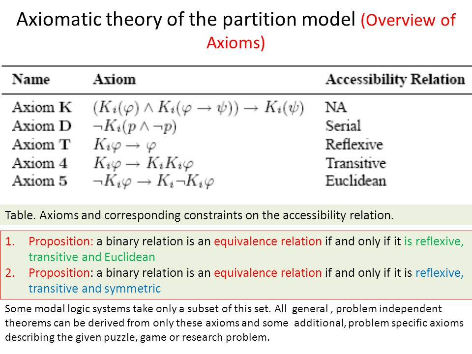 Axiomatic theory of the partition model (Overview of Axioms) 1.Proposition: a binary relation is an equivalence relation if and only if it is reflexive, transitive and Euclidean 2.Proposition: a binary relation is an equivalence relation if and only if it is reflexive, transitive and symmetric Table.