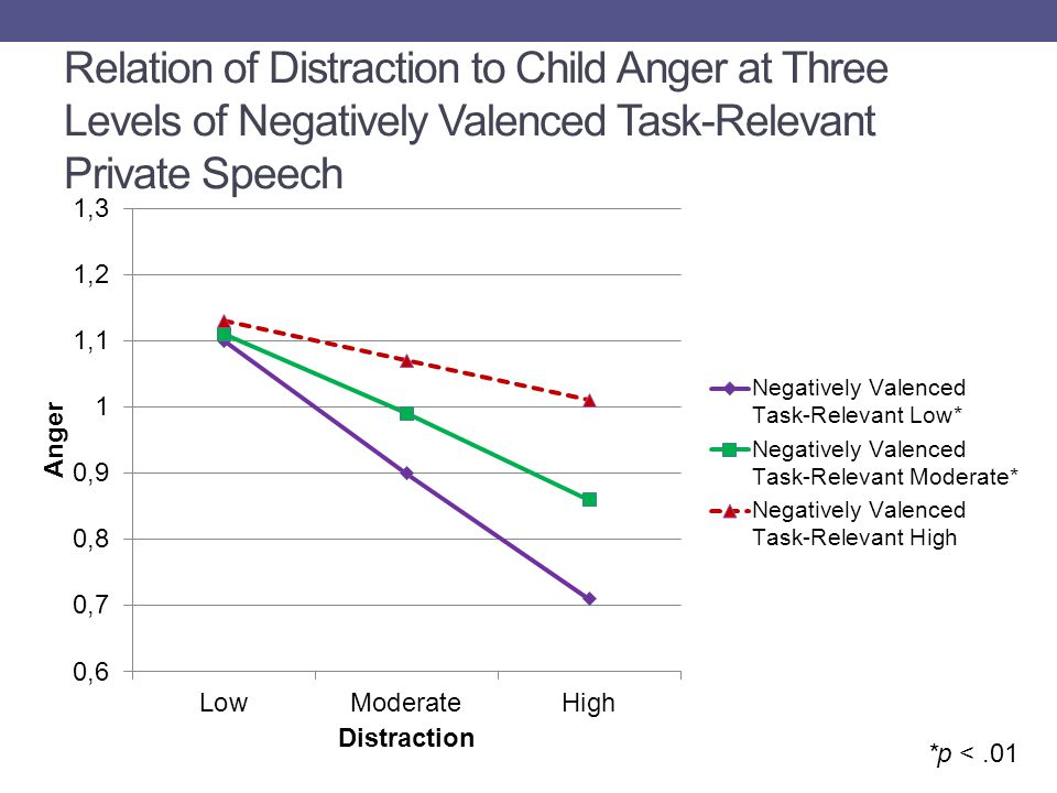 Relation of Distraction to Child Anger at Three Levels of Negatively Valenced Task-Relevant Private Speech *p <.01
