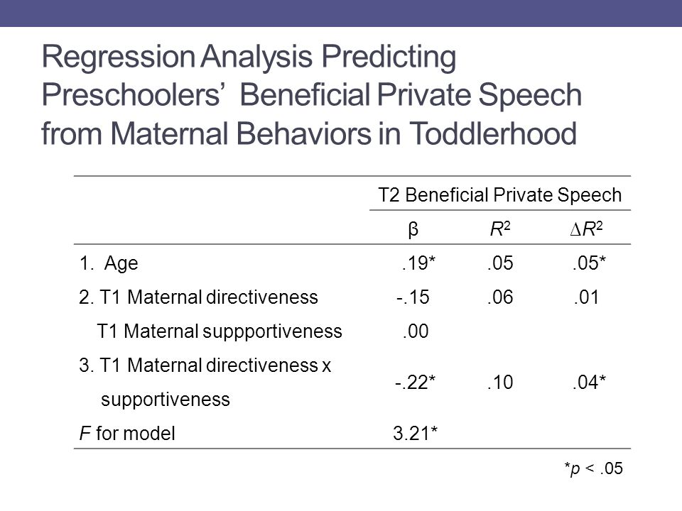 Regression Analysis Predicting Preschoolers' Beneficial Private Speech from Maternal Behaviors in Toddlerhood T2 Beneficial Private Speech βR2R2 ∆R2∆R2 1.Age.19*.05.05* 2.
