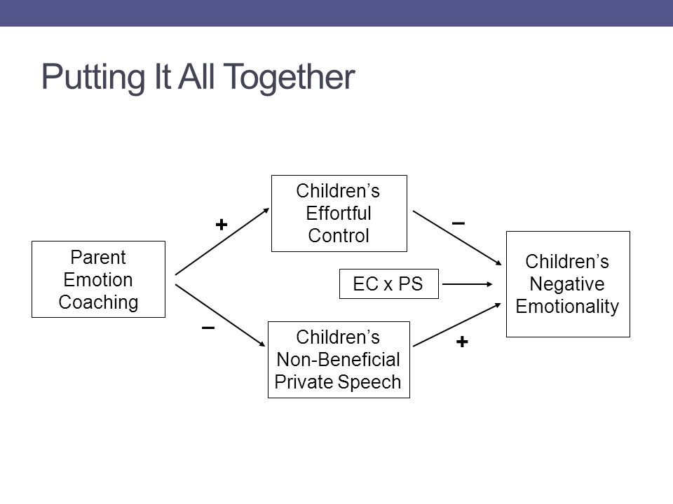 Putting It All Together Parent Emotion Coaching Children's Effortful Control Children's Non-Beneficial Private Speech EC x PS Children's Negative Emotionality + – + –
