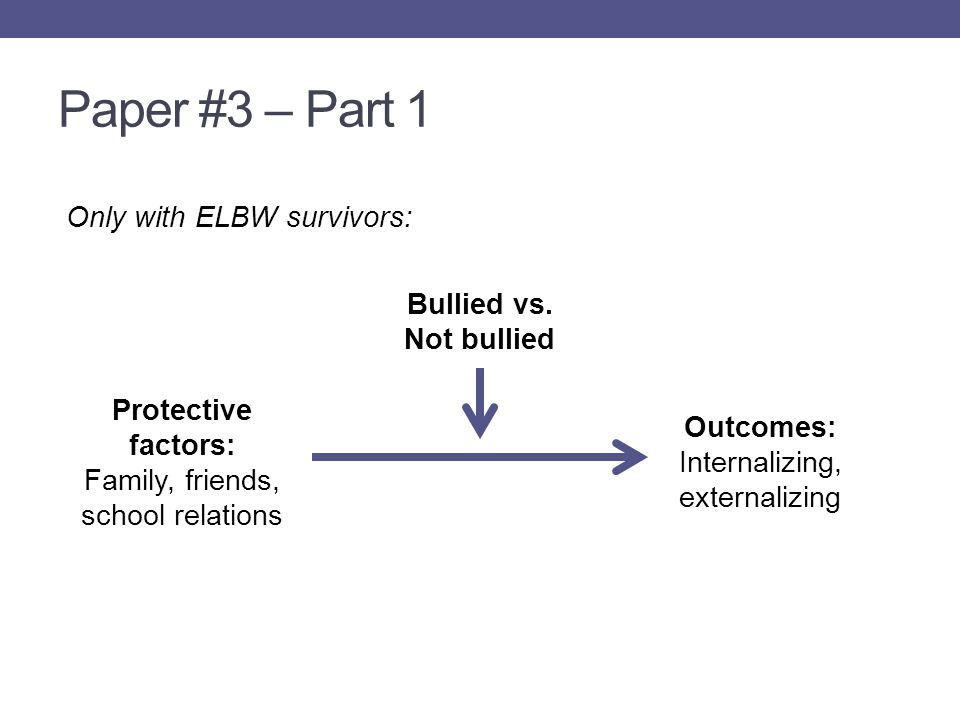 Paper #3 – Part 1 Protective factors: Family, friends, school relations Outcomes: Internalizing, externalizing Bullied vs.